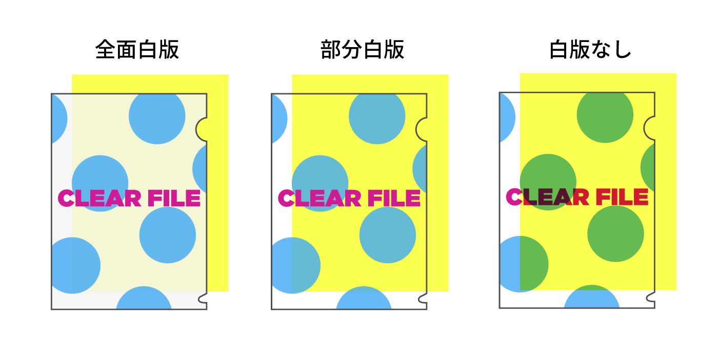 クリアファイル印刷 図:全面白版 部分白版 白版なし